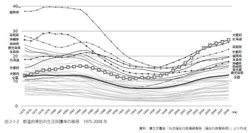 都道府県別の生活保護率の推移(1975-2008年)